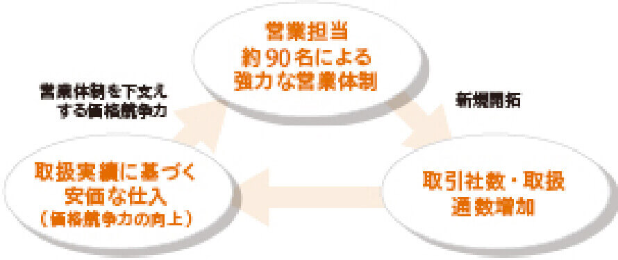 1.成長を支える好循環サイクル