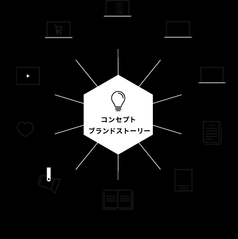 会社案内・カタログ・各種パンフレット WEB広告 チラシ・DM CI・VI・ロゴ開発 サービスサイト映像デジタルサイネージ ポスター 展示会のサポート ECサイト コーポレート サイト作成